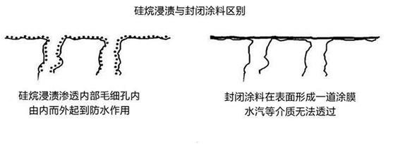 硅烷浸�n深度���C混凝土分�友心�C&�崃呀�庀嗌��V法
